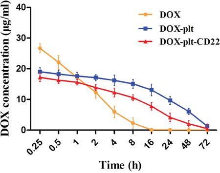 Plasma concentration of DOX in vivo.