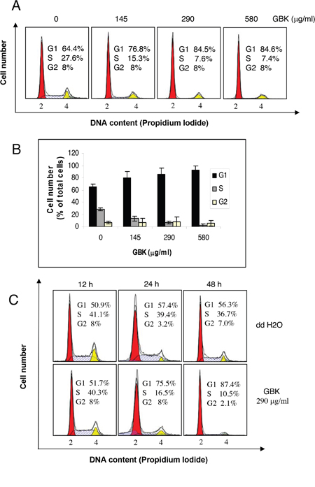 Induction of G1 arrest in GBK-treated MCF-7 breast cancer cells.