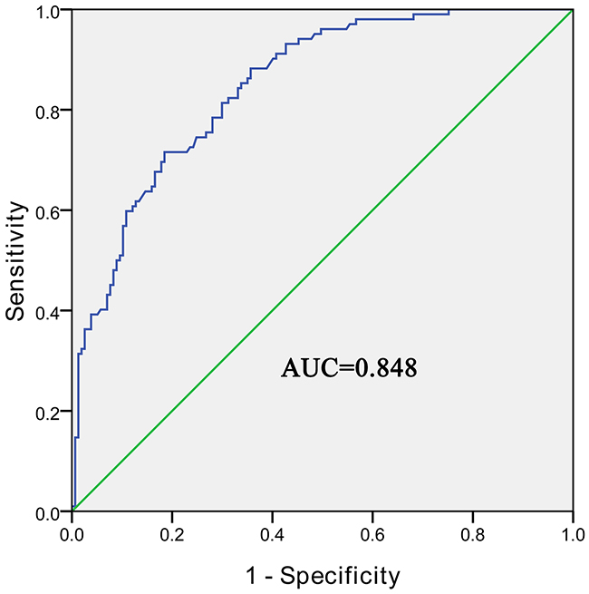 The ROC curve of using hsa_circ_0004018 as a biomarker.
