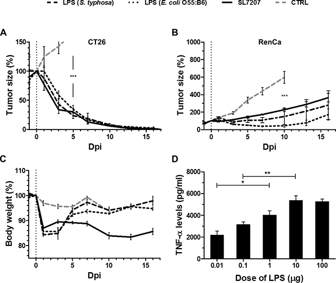 Single-dose purified LPS induces CT26 clearance and exhibits transient potency against RenCa.