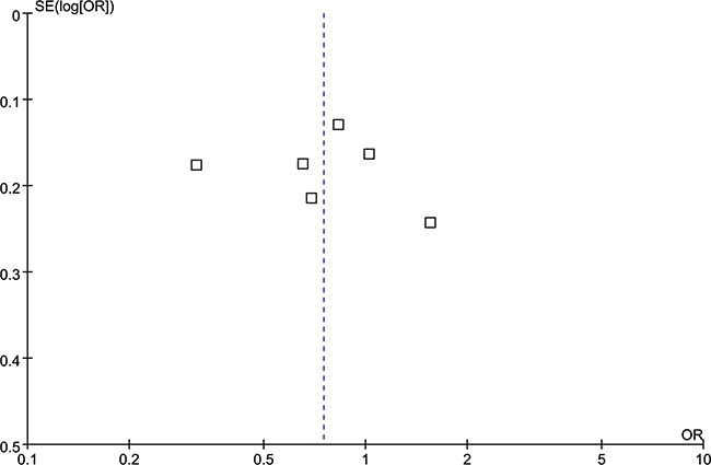 Funnel plot for the T vs. A genetic model in IL-8 rs4073 polymorphism.