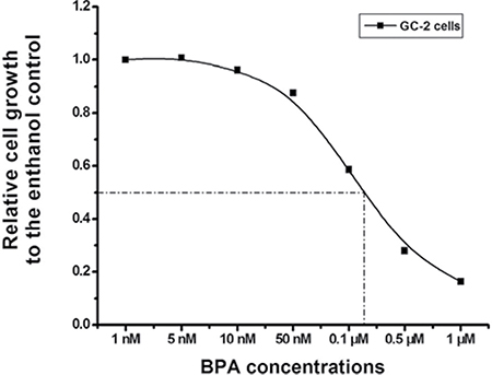 Dose-dependent inhibition of GC-2 cells growth induced by BPA.
