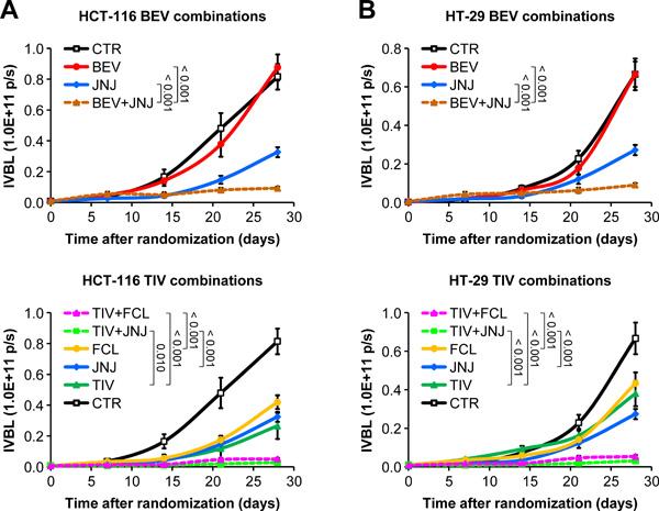 HGF/MET inhibition restores sensitivity to angiogenesis inhibitors in human HGF knock-in SCID mice.