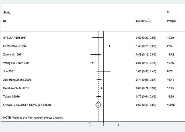 Forrest plot showing the relationship between tea and the risk of biliary tract cancer.