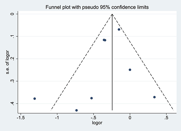 Funnel plot for studies included in the meta-analysis of the relationship between tea intake and biliary tract cancer risk.