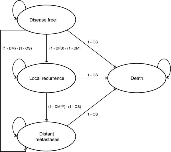 Markov state transition model structure