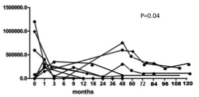 HCV RNA serum load as evaluated at 0, 3, 6, 9, 12 and 18 months and then yearly after Rituximab administration in our cohort of 31 patients with severe mixed cryoglobulinemic vasculitis (type II in 29 cases and type III in 2) with diffuse membranoproliferative glomerulonephritis (#16 cases), peripheral neuropathy (#26) and large skin ulcers (#7).