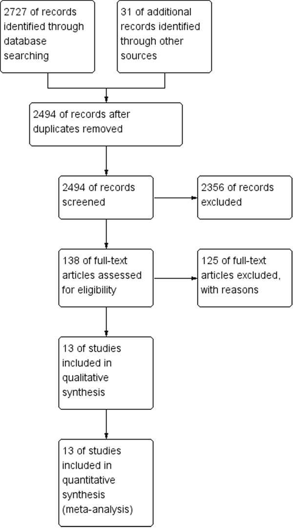 Flow chart for the selection of records to include.