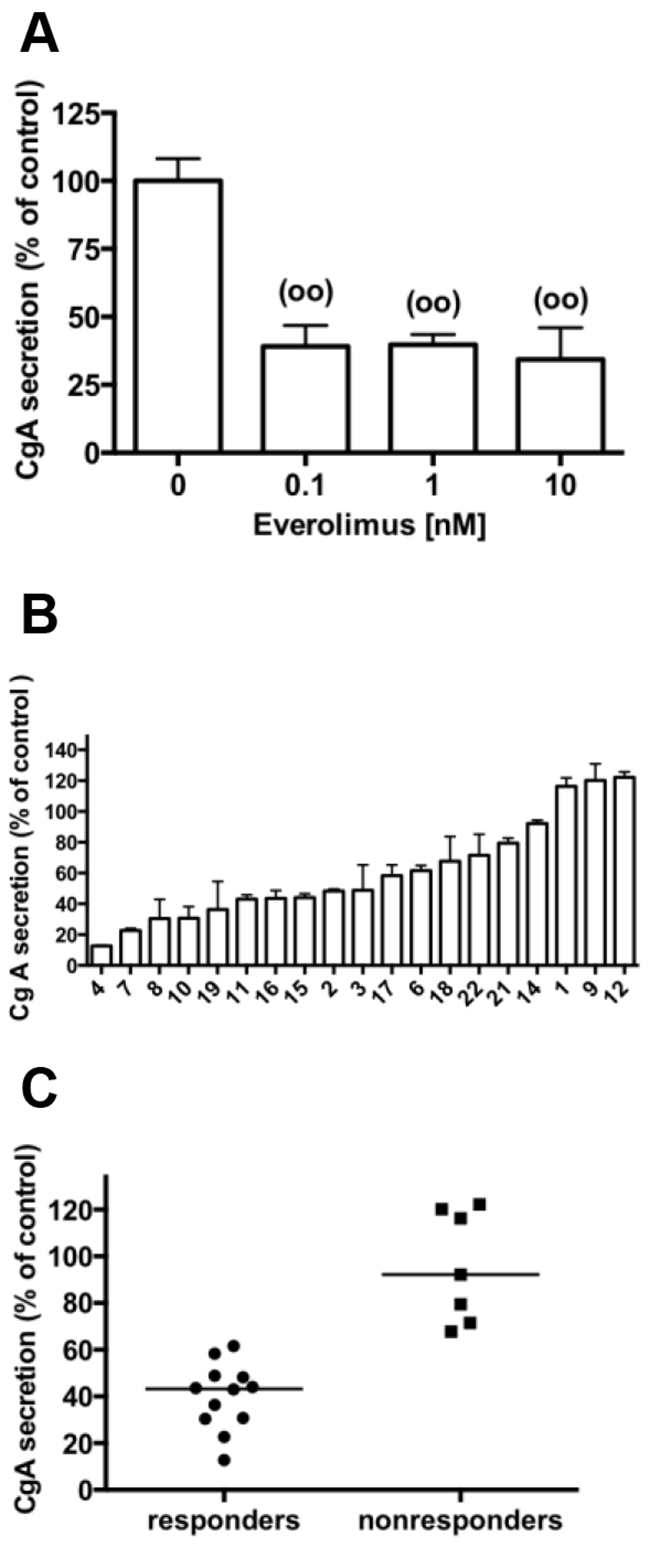 Effect of everolimus on CgA secretion in primary cultures of human pNETs.