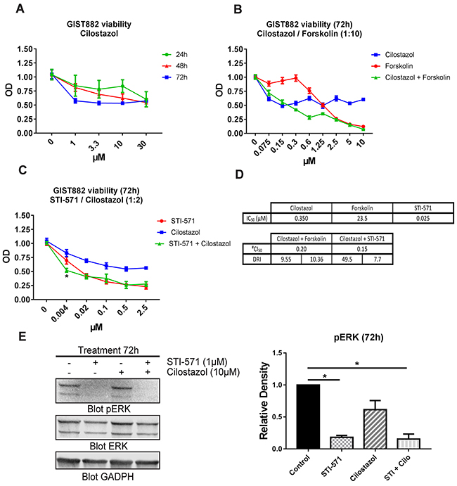 The PDE3 inhibitor cilostazol reduced GIST882 viability and synergized with STI-571.
