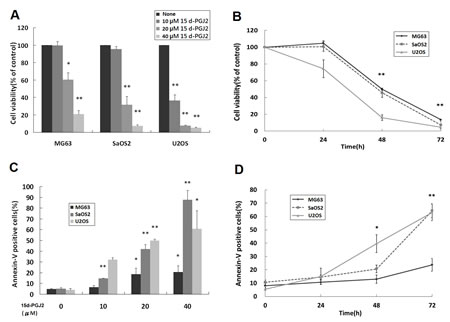 15d-PGJ2 inhibited the growth and induced apoptosis of OS cell lines.
