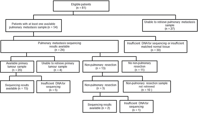 Availability of primary tumour and metastasectomy samples.