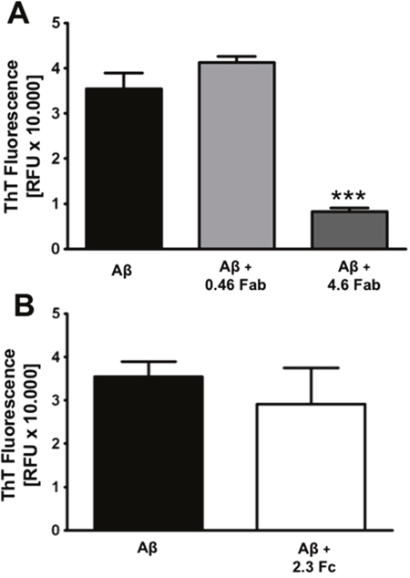 Fab is the region that inhibits amyloid aggregation.