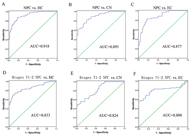 Diagnostic values of the three-lncRNA signature for early stage NPC detection.