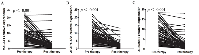 Serum MALAT1, AFAP1-AS1 and AL359062 levels declined after therapy in NPC patients.