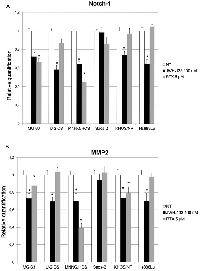 Effects of JWH-133 and RTX treatments, on Notch-1 and MMP-2 mRNA expression levels.