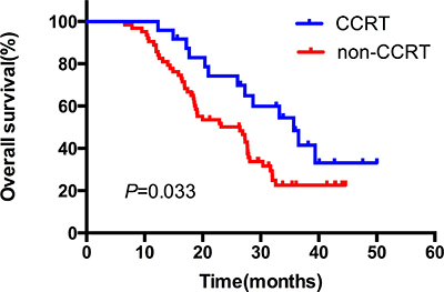 The comparative overall survival curves in patients who received CCRT or not.