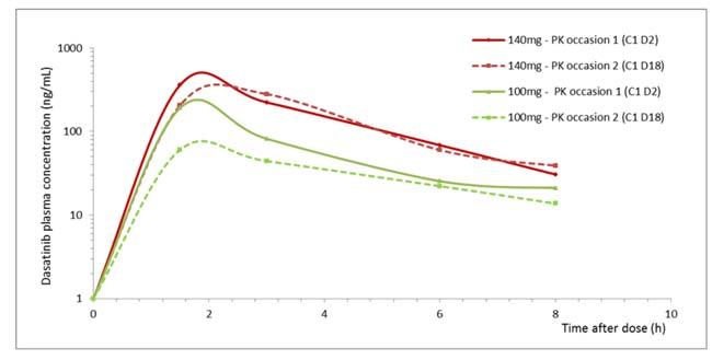 Mean profiles of dasatinib plasma concentration