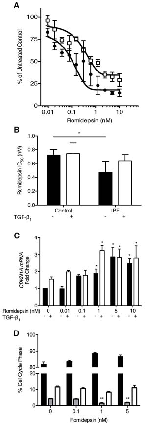 Inhibition of fibroblast proliferation by romidepsin: IPF and normal fibroblasts were cultured for up to 144h in DMEM/FBS ± TGF-β