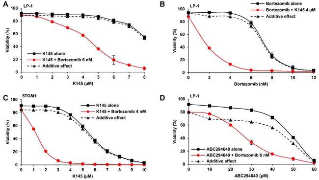 SK2 inhibition synergises with bortezomib.