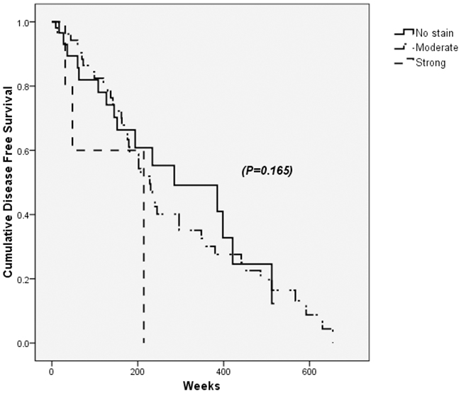 Disease free survival after the curative resection of hepatocellular carcinoma (HCC) according to PDGFRα expression in tumor sites.
