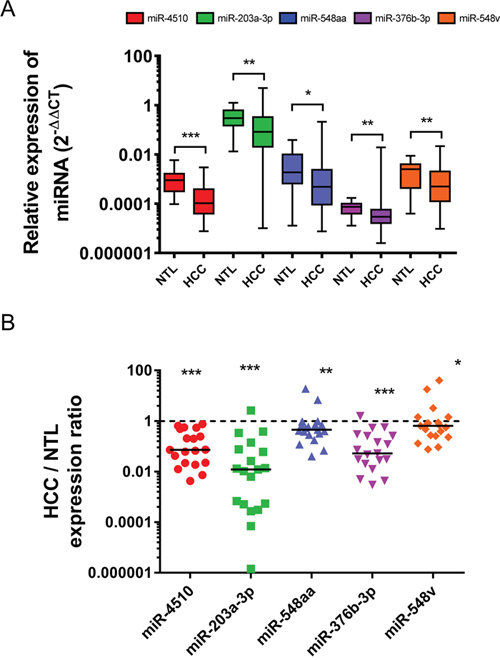 Five GPC3-regulating miRNAs are downregulated in HCC.