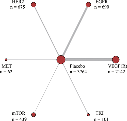 Network plot of molecular targeted agents for gastric cancer.