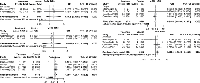 Relative risks of aromatase-inhibitor-associated high-grade menopausal symptoms vs. control from included studies with postmenopausal breast cancer.