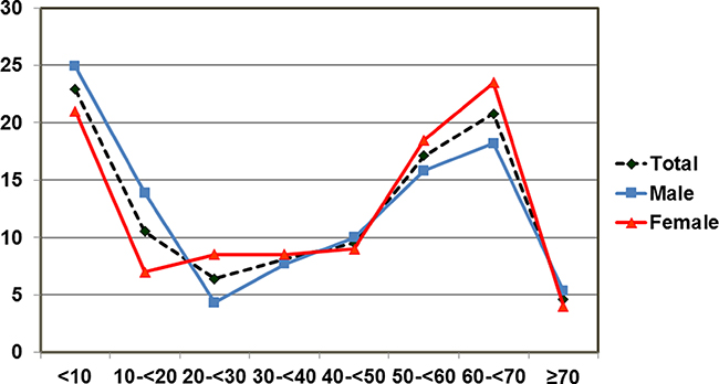 Age and sex-specific incidence of mediastinal lesions by 10-year age groups.