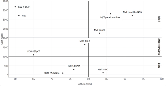 Comparative two-dimensional scatterplot diagram of cost and accuracy of each test-method.