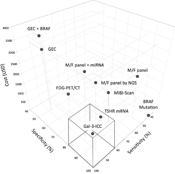 Comparative three-dimensional scatterplot diagram of cost, sensitivity and specificity of each test-method.