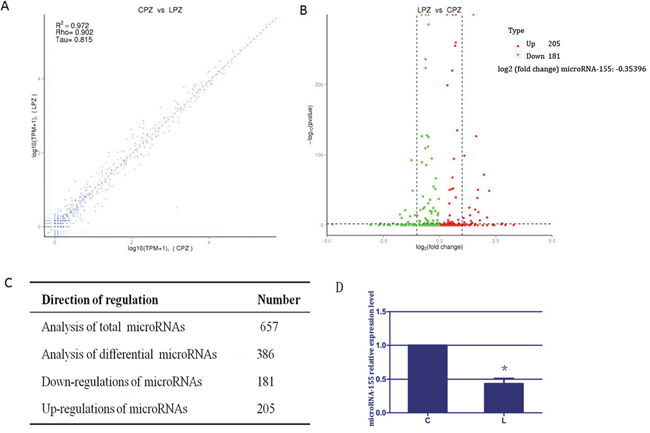 The results of microRNA expression profile and microRNA-155 in spleen tissues.