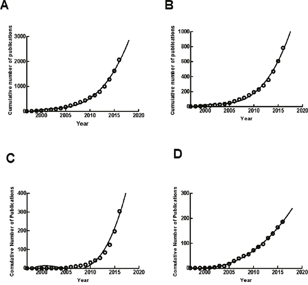 The model fitting curves of growth trends of exosome publications.