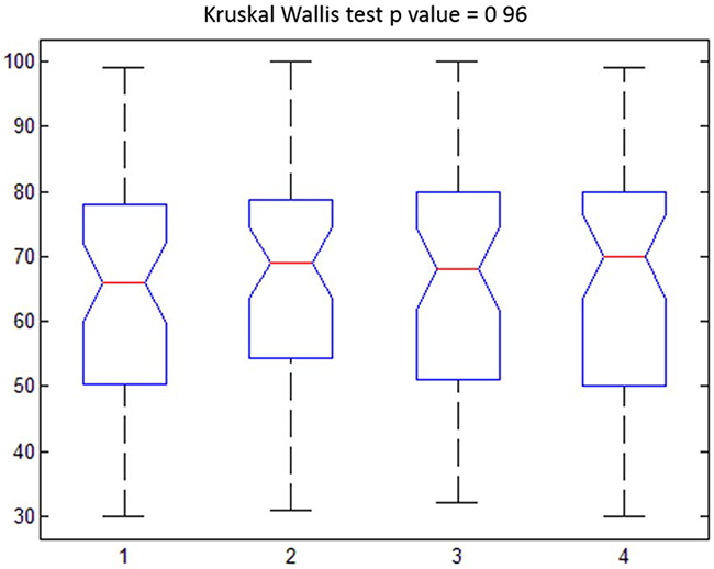 Patient satisfaction (0-100). Boxplot for different time observations with relative p value at Kruskal Wallis test (Clusters: 1=t0; 2=t1; 3=t2; 4=t3).