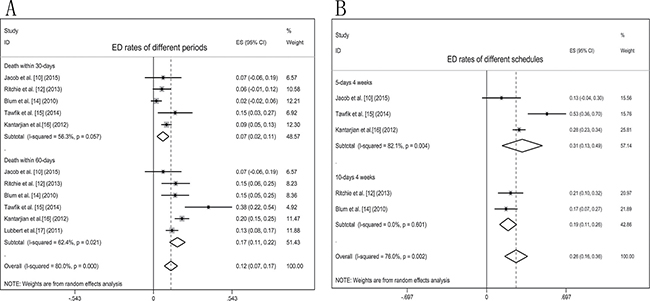 Forest plots of ED rates in elderly AML patients treated with decitabine.