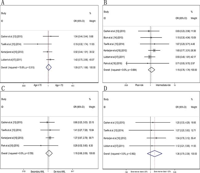Odds ratio of decitabine response in AML patients according to age, cytogenetics risk, AML type and bone marrow blast percentage.