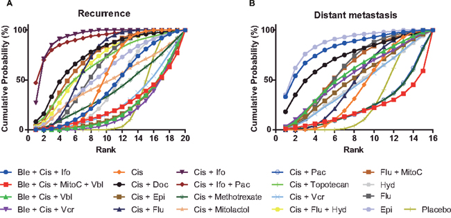 Cumulative ranking probability curves for recurrence and distant metastasis.