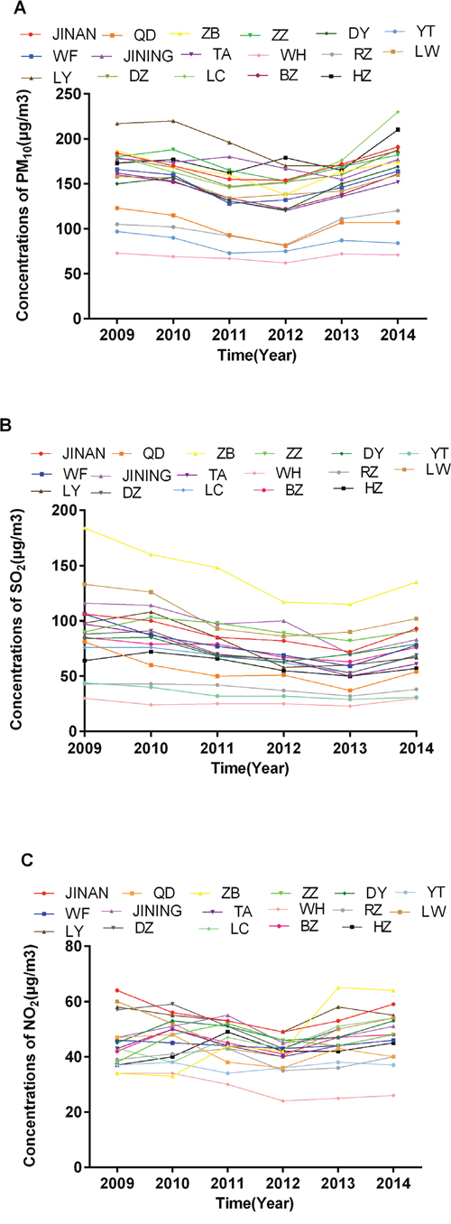 Annual mean concentrations of PM10, SO2 and NO2 during 2009-2014 of all 17 cities in Shandong Province.