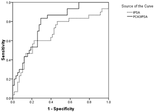 The receiver operating characteristic curve (ROC) for the score of urinary PCA3/PSA RNA ratio and serum tPSA in intended use of specimens (n=88).