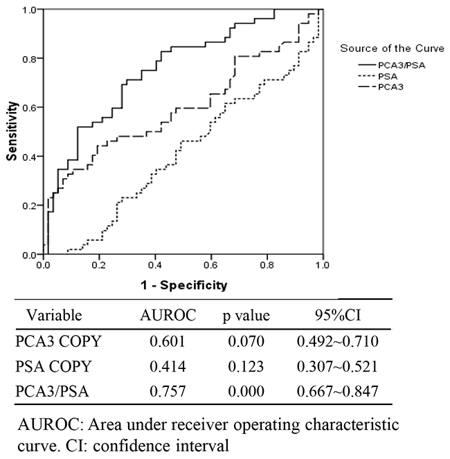 The receiver operating characteristic curve (ROC) for the copy of urinary PCA3 gene, the copy of urinary PSA gene and the score of urinary PCA3 / PSA RNA ratio (PCA3/PSA) in intended use of specimens (n=109).