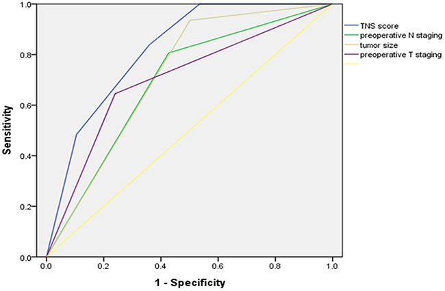 Receiver operating characteristic curves for prediction of TNS score for No. 10 LN metastasis compared with preoperative N staging, tumor size or the preoperative T staging in the development sets.
