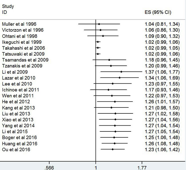 Cumulative meta-analysis for stability of the hazard ratios of Ki-67 for overall survival in gastric cancer patients.