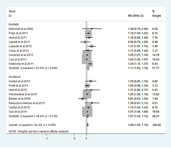 Estimates of lung cancer risk associated a 10-ug/m3 change in exposure to PM2.5.