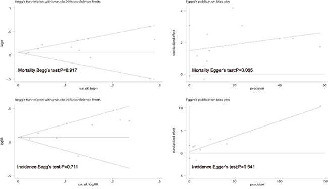 Begg's funnel plot and Egger's test to evaluate the publication bias for mortality and incidence.