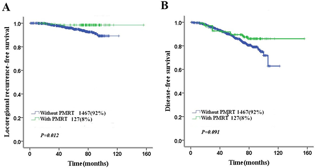 Impact of PMRT on 5-year LRFS and DFS in low-risk patients.
