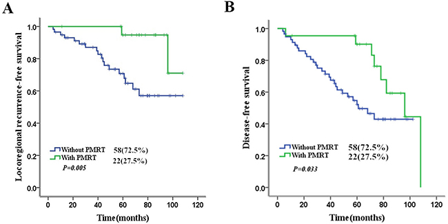 Impact of PMRT on 5-year LRFS and DFS in high-risk patients.