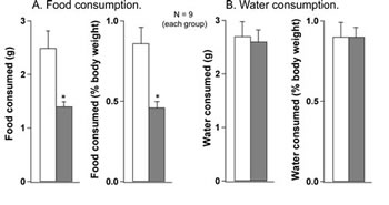 Fig 1: Provocative motion substantially reduced food consumption (A) but had no effect on water consumption (B) in rats.