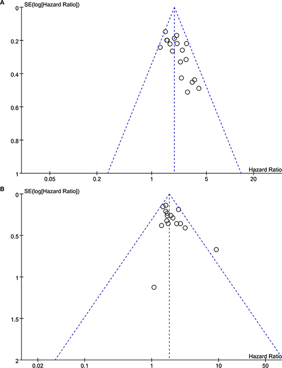 Funnel plots of the association between Tregs and prognosis.