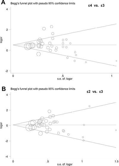 Begg's funnel plots of publication bias.