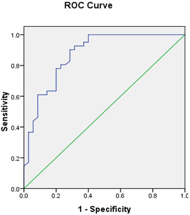 ROC curve of the SUVmax for predicting PKM2 expression.